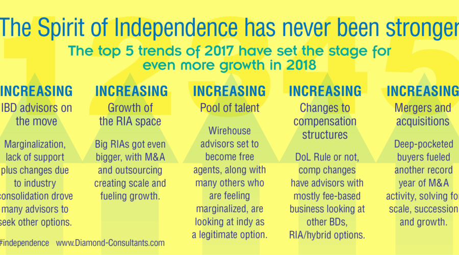 The Spirit of Independence has never been stronger [infographic]