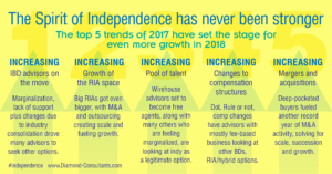 Diamond Consultants Independent Infographic 2017-18