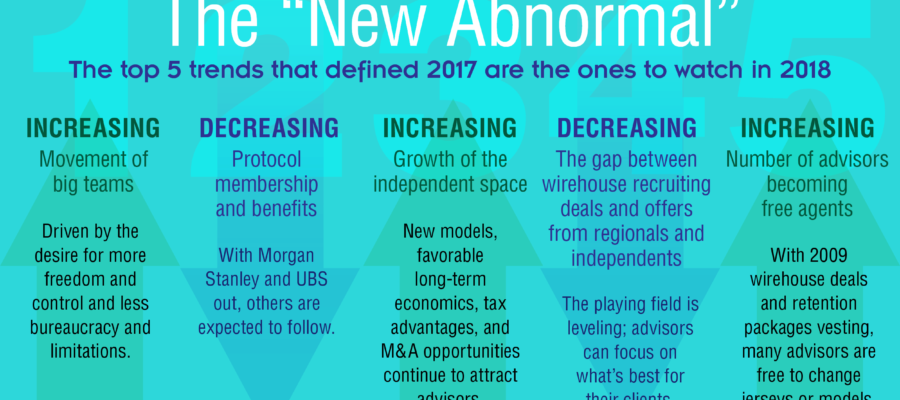 "The ""New Abnormal"" for Financial Advisors [infographic]"