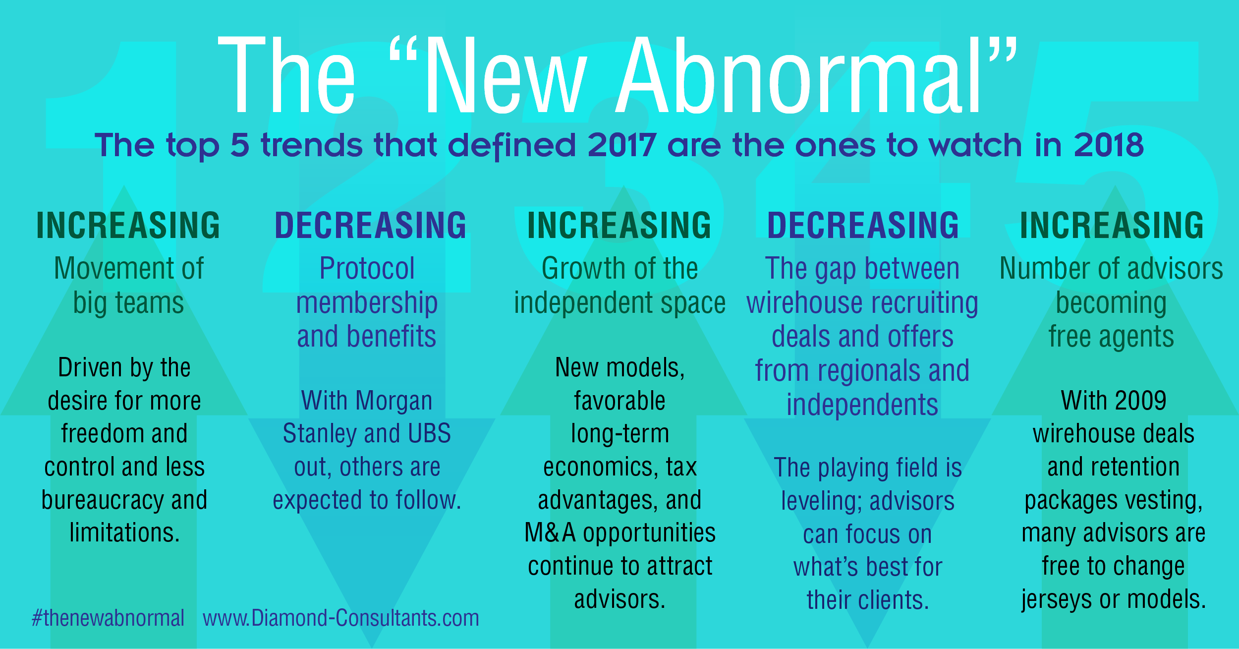 Diamond Consultants - New Abnormal Financial Advisor Trends Infographic