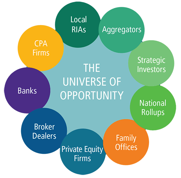 M&A Diamond Consultants Universe of Opportunity